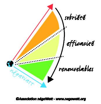 Le scenario Negawatt : 100% d'énergies renouvelables en 2050 en France + 600 000  emplois
