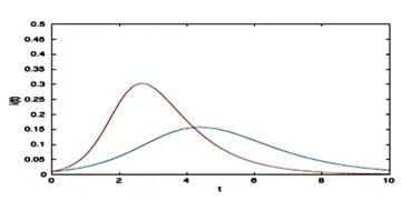 Modèles mathématiques des épidémies